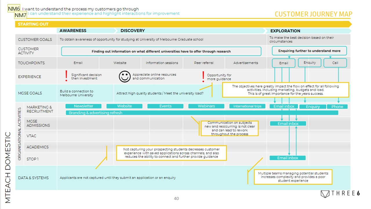 Screenshot of the customer experience journey with processes